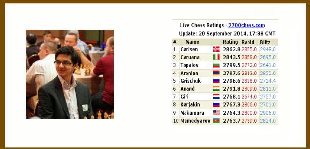 Anish Giri zevende van de wereld. (update)