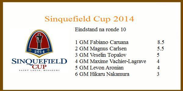 Eindstand Sinquefield Cup 2014